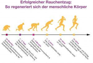 Hypnose München - Mit Rauchentzug zu mehr Lebensqualität